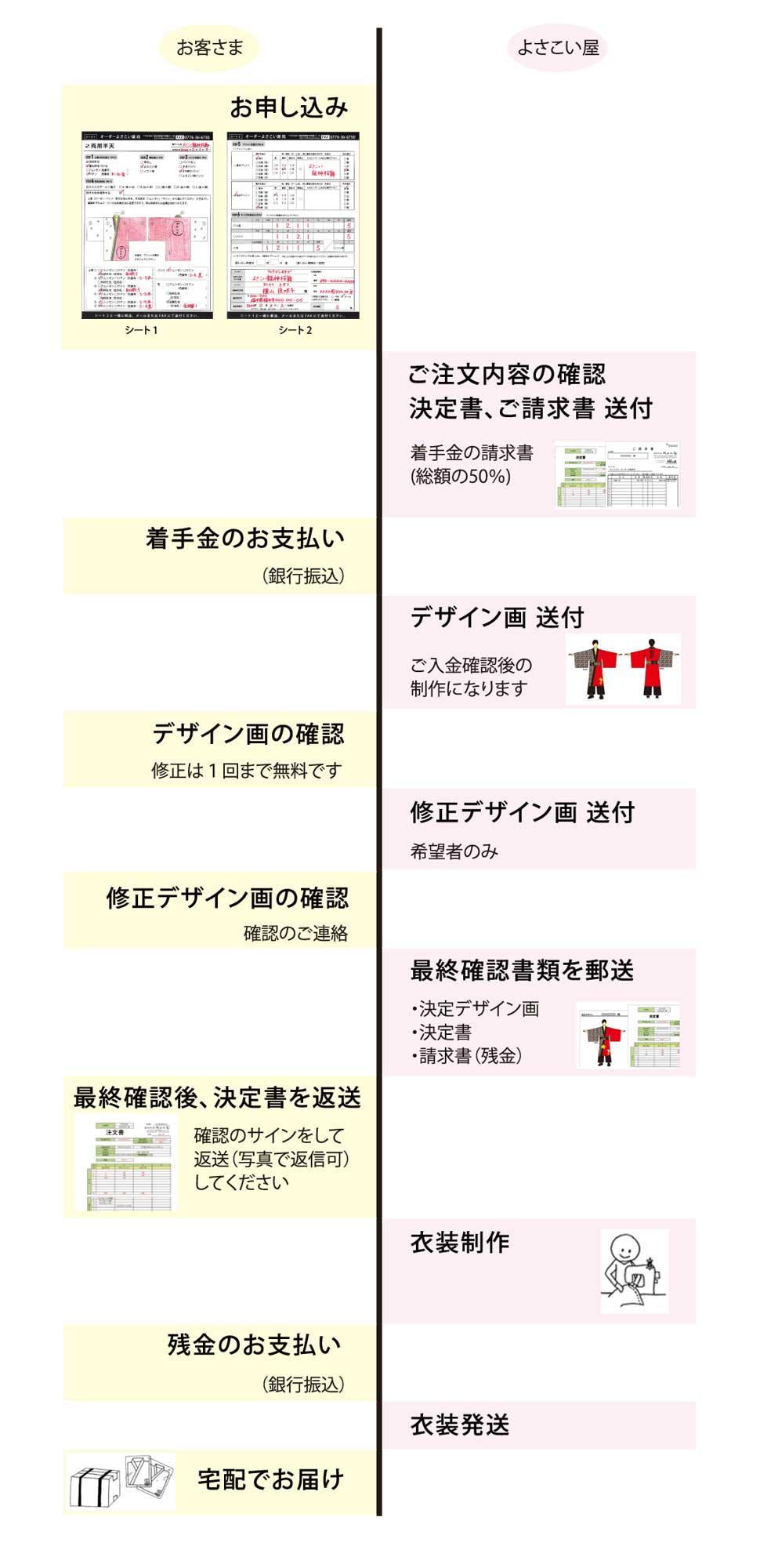 Chumon-guide1